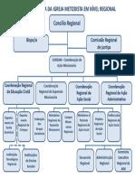 organograma regional_cemec_08