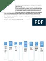 Fluxograma - Trabalho Sistemas de Produção
