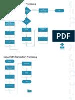 Transaction Processing - Human Path to Robot Path.pdf