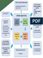 diagrama tortuga