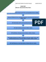 OGTT Referral to Recruitment Flow Chart 22Oct10