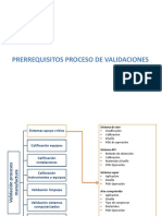 Prerrequisitos proceso de validaciones.pdf