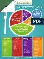 A&A Wellness OPTIMUM Plate Infographic