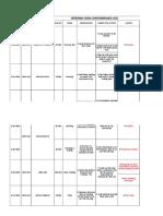 Non Conformance Log Sheet - 2019