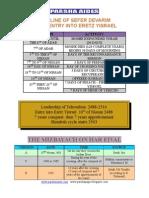 Timeline of Sefer Devarim
