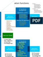 Service Operation functions.pptx