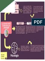 La Relación Entre El Derecho y La Psicología.