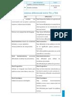 ESM Diagnóstico diferencial entre TEL y TEA