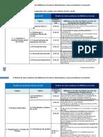 Quadro comparativo dos modelos de avaliação da IGE e da BE