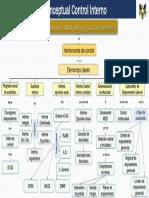 Mapa conceptual proceso  de control interno y sus componentes