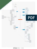 Mapa conceptual de manual y procedimientos