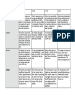 Rubric for assessment of final output