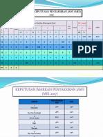 MARKAH PENTAKSIRAN JAWI-Presentation1.pptx