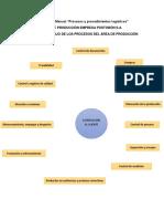 Procesos y procedimientos logísticos