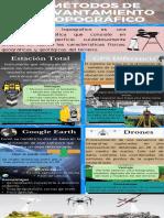 Infografía de métodos de levantamiento topográfico.