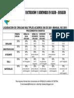 SAB  LIQUIDACION DE CIRUGIAS MULTIPLES MANUAL ISS.pdf