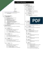 Microbiology Chart.pdf