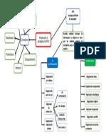 Programación Orientada a Objetos (Mapa conceptual)
