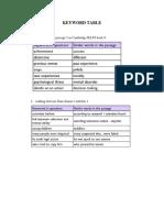 Keyword Table updated