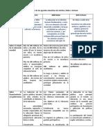 tabla_comparativa_de_las_agendas_educativas_de_jomtien_dakar_e_incheon