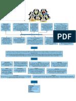 Mapa-Conceptual-Linux_