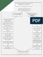 Mapa Conceitual de Gastronomia Aplicada a nutrição clínica