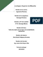 Tabla descriptiva de los tipos de inestabilidades submarinas