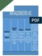 Antagonistas H2 farma II