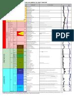 Columna Geologica KMZ y Cantarell