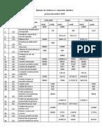 Balanţa de verificare a conturilor sintetice