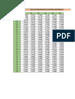 Tabla de probabilidades de la Distribucion Normal Estandar - Valores Z