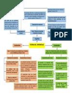 Mapa de ideas- teorias del aprendizaje