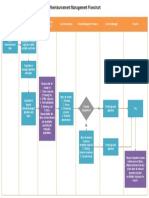expense-reimbursement-management-flowchart.pdf