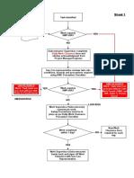 WC process flow