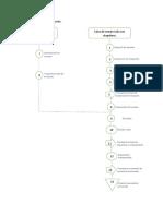 Diagrama de flujo de la producción