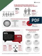 American Heart Association - Harris Poll on mental health in workplace