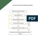 Struktur materi SKB 3