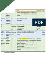 TEP-anticoagulante