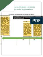 ACTIVIDAD DE APRENDIZAJE 1. EVOLUCIÓN HISTÓRICA DEL NOTARIADO EN MÉXICO
