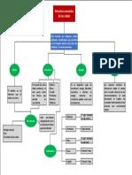 Mapa2_Estructura mecanica del robot