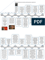 Línea de tiempo Acontecimientos socio económicos y políticos generados en el siglo XX y XXI