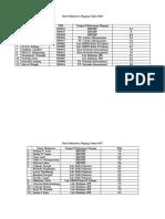 Data Mahasiswa Magang Tahun 2018.docx