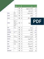 Original in meaning urdu name maryam fatimah