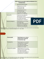 MICROORGANISMOS IMPLICADOS EN LAS INFECCIONES BACTERIANAS DE LA CAVIDAD BUCAL.pptx
