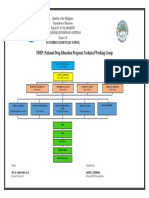NDEP Org Chart 2019