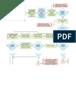 Diagrama de flujo Mezcla