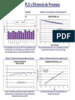 pH en el PLS y Eficiencia de Procesos
