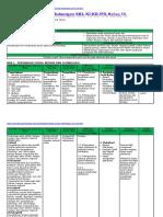 Analisis SKL, KI, KD IPS Kelas 9 Bab II Ganjil