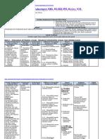 Analisis SKL, KI, KD IPS Kelas 8 Bab II Ganjil