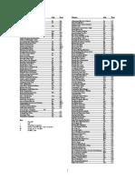 Lunar Charm Index Alphabetical